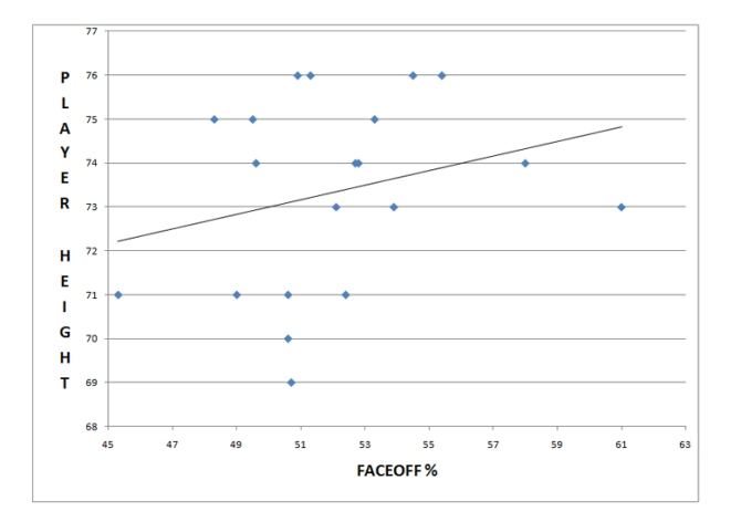 Player Height vs. Faceoff %